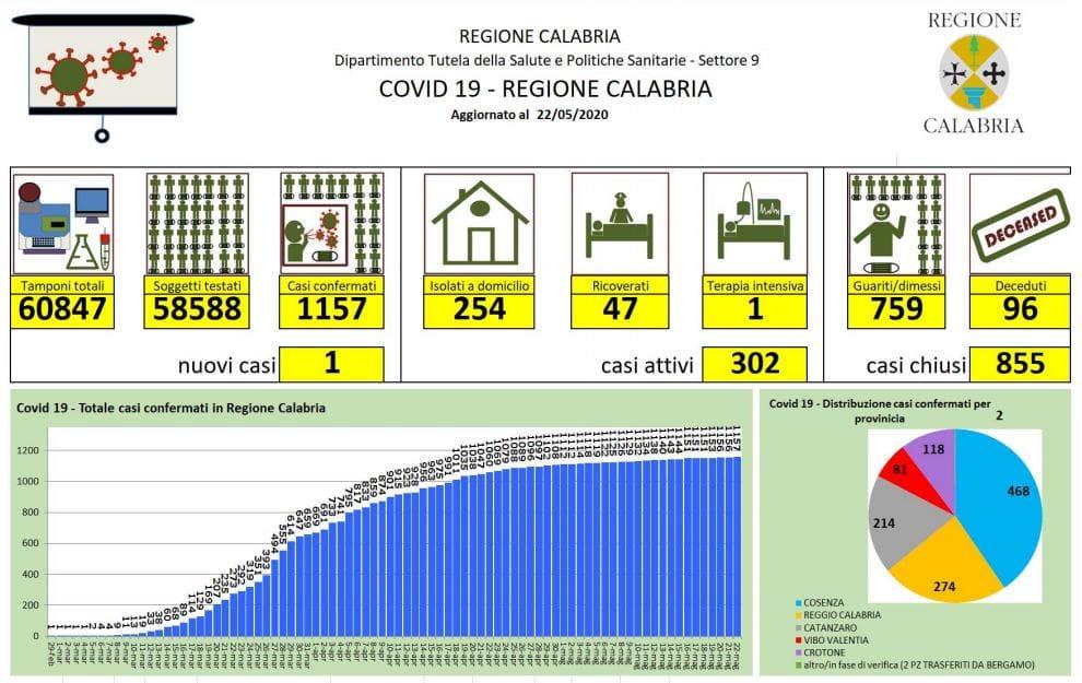 Bollettino 22 maggio_grafico 01-2